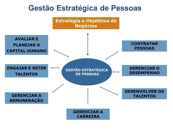 Gestão estratégica de pessoas na comunicaRH